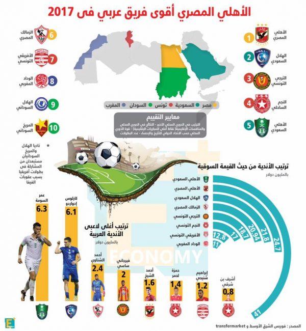أفضل 10 فرق كرة قدم في العالم العربي 2017