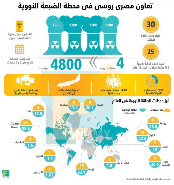 بالأرقام.. تعاون مصري روسي في محطة الضبعة النووية