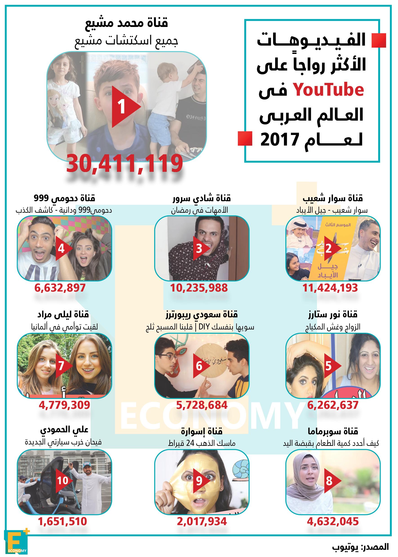 الفيديوهات الأكثر رواجا على يوتيوب في العالم العربي لعام ٢٠١٧