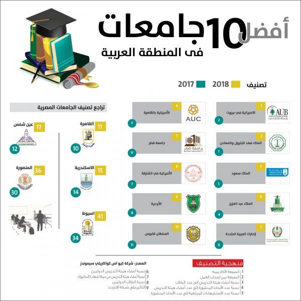 أفضل 10 جامعات في المنطقة العربية