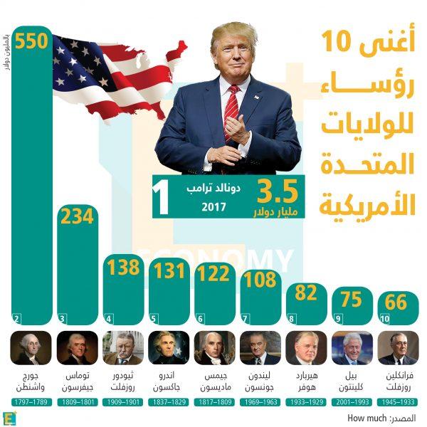 أغنى 10 رؤساء للولايات المتحدة الأمريكية
