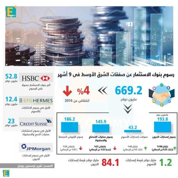 إيرادات أكثر  بنوك الاستثمار إدارة للصفقات والإصدارات بالشرق الأوسط