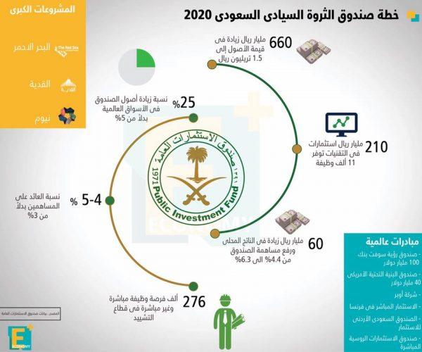 خطة صندوق الثروة السيادي السعودي 2020