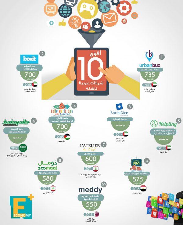 أقوى 10 شركات عربية ناشئة