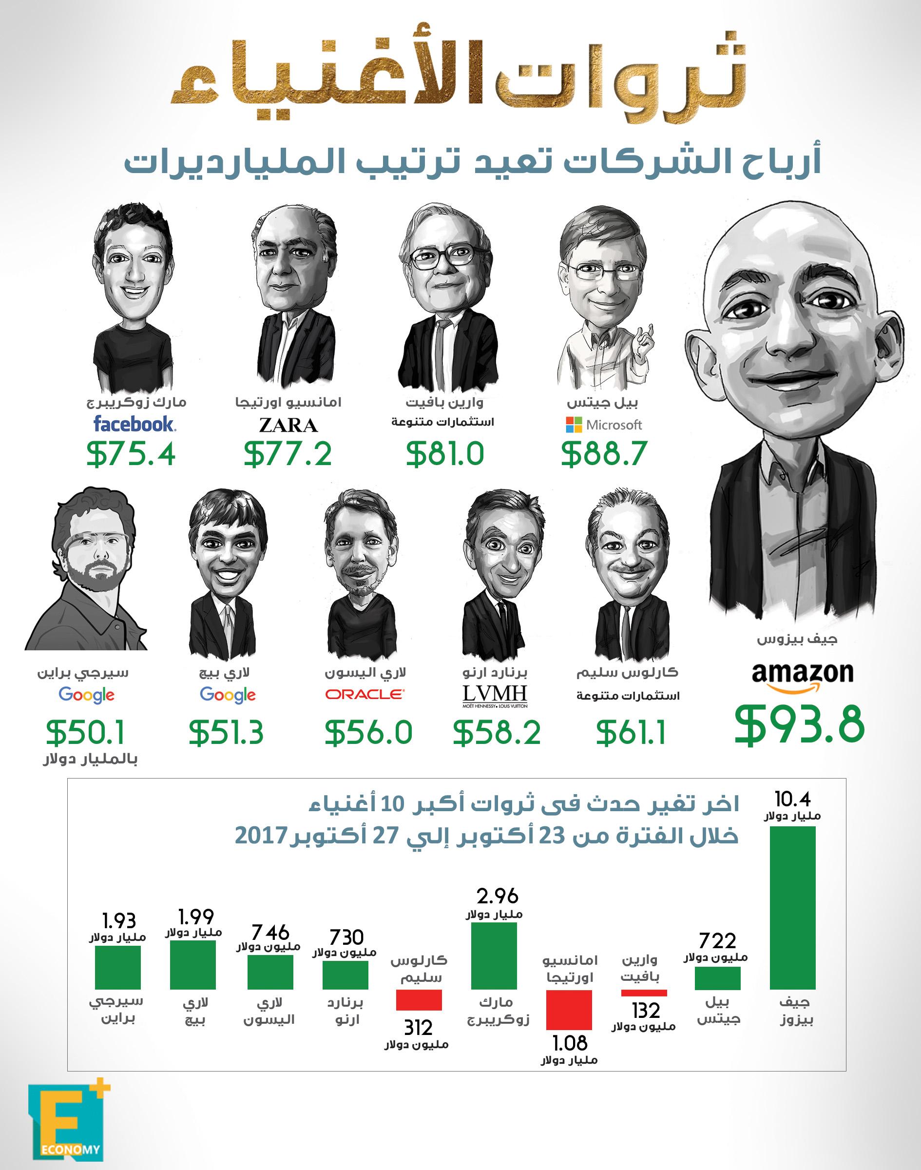 بالأرقام.. تعرف على الترتيب الجديد لأغنياء العالم
