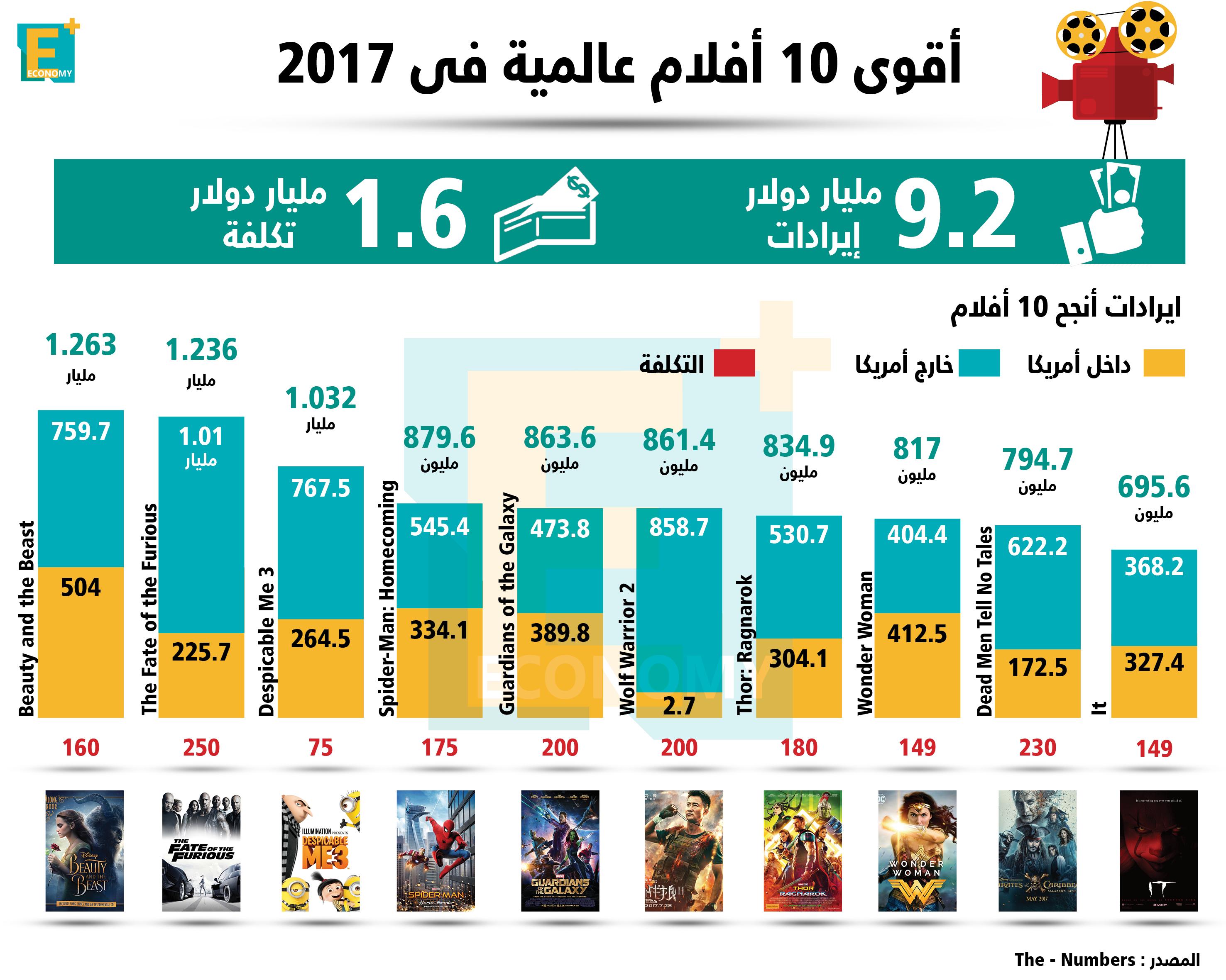 أقوى 10 أفلام فى 2017