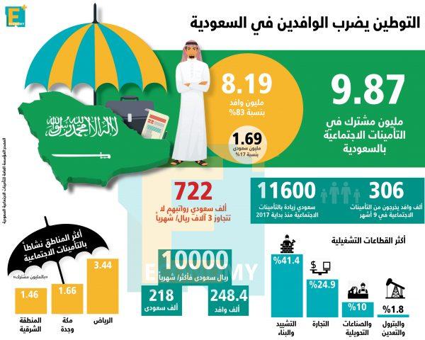 بالأرقام.. التوطين يضرب الوافدين في السعودية