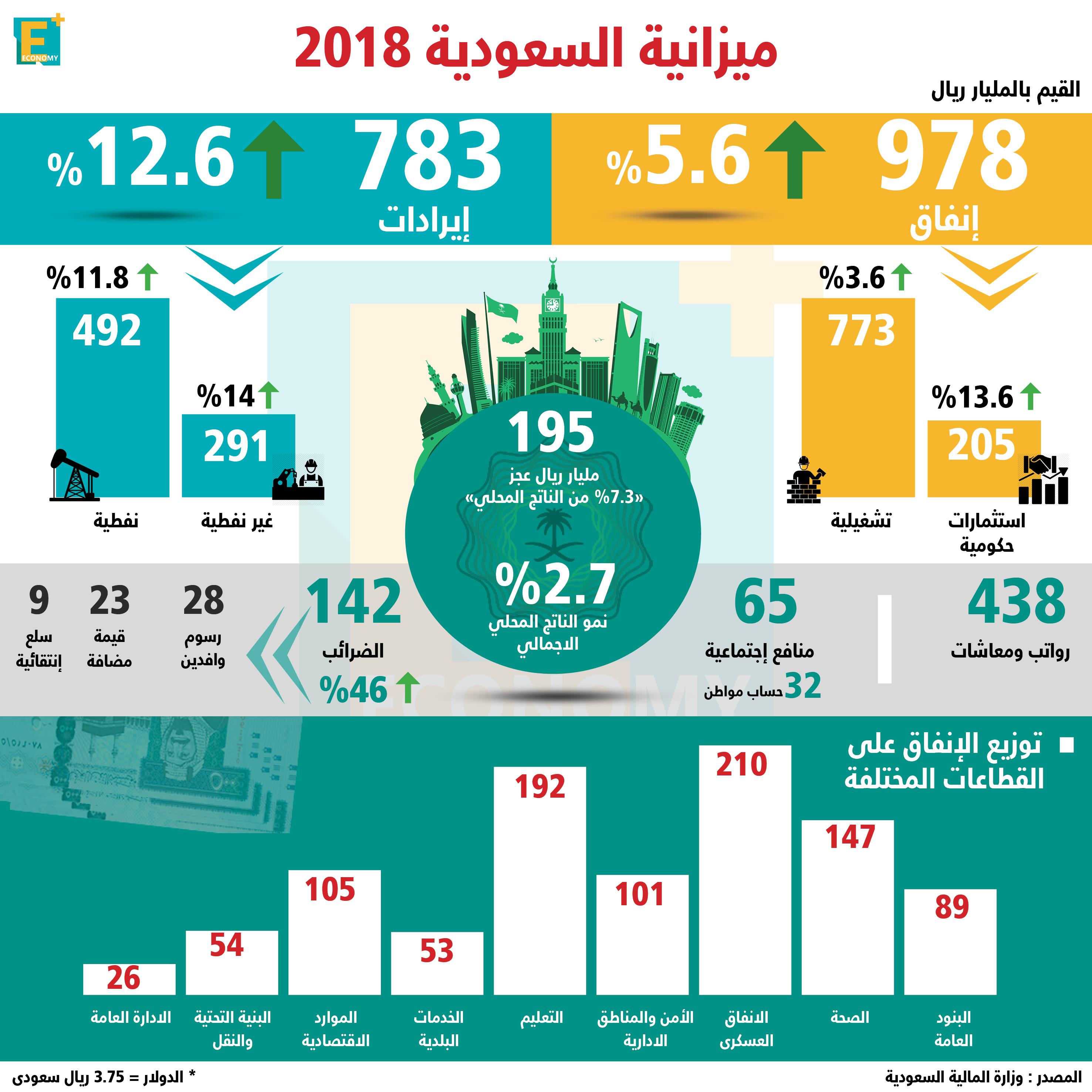 بالأرقام.. السعودية تقر ميزانية توسعية لعام ٢٠١٨