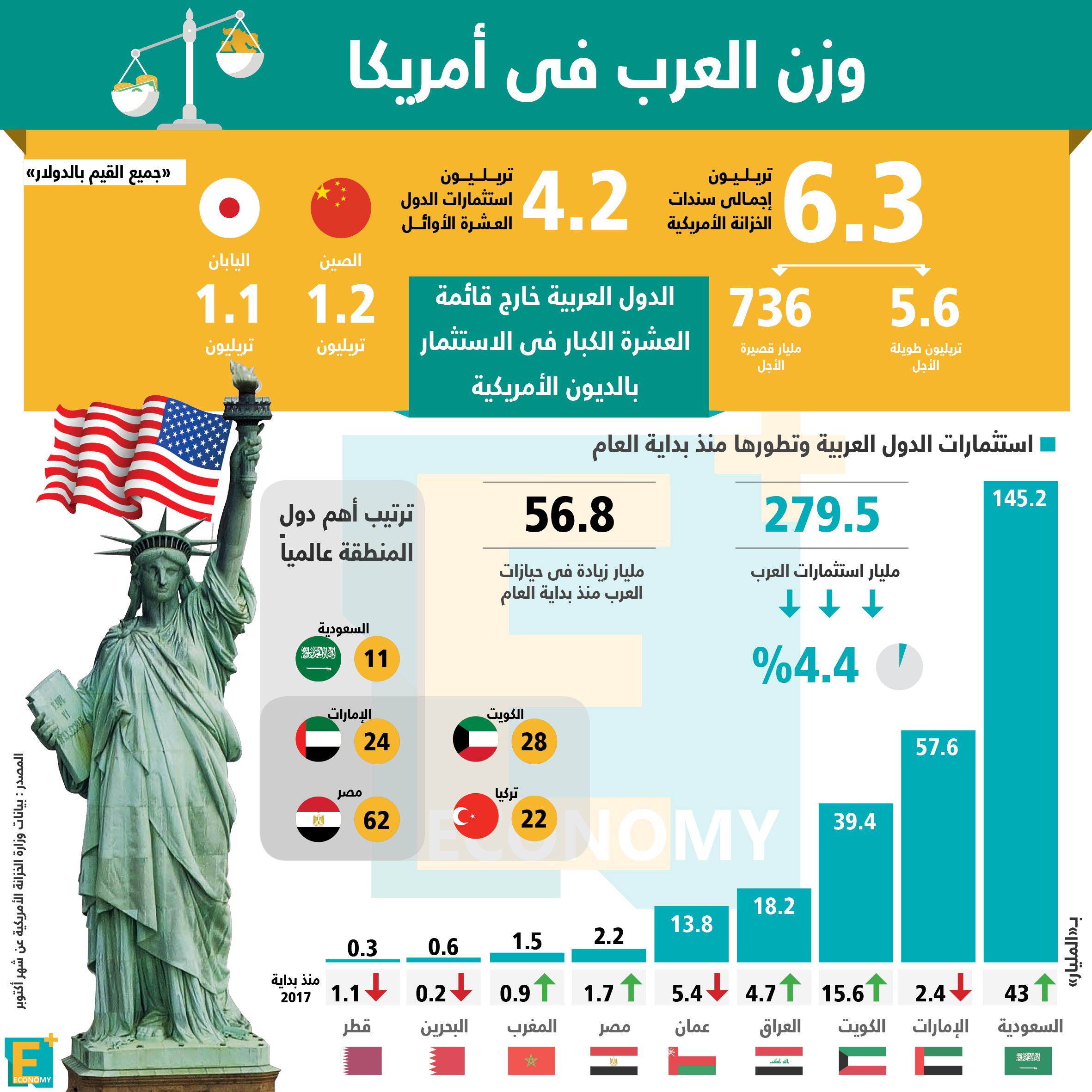 وزن استثمارات العرب في أمريكا