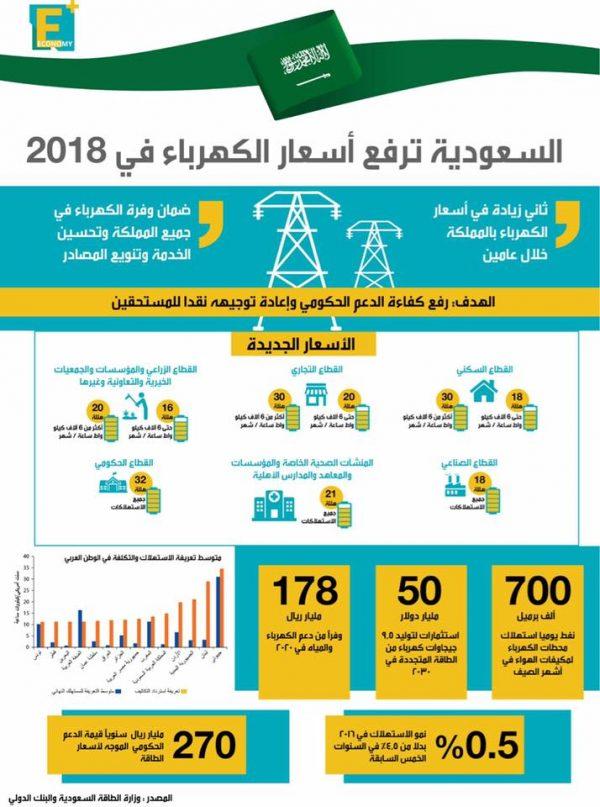 أسعار الكهرباء الجديدة في السعودية