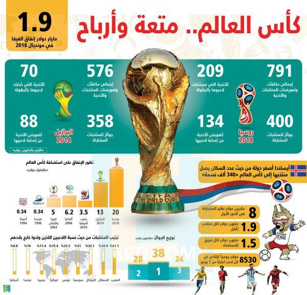 """بالأرقام.. كأس العالم 2018 """"متعة وأرباح"""""""
