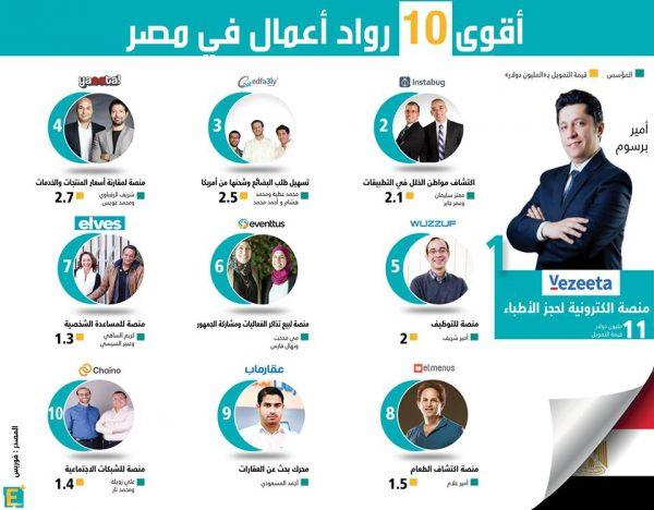 أقوى 10 رواد أعمال فى مصر وأفضل الشركات الناشئة