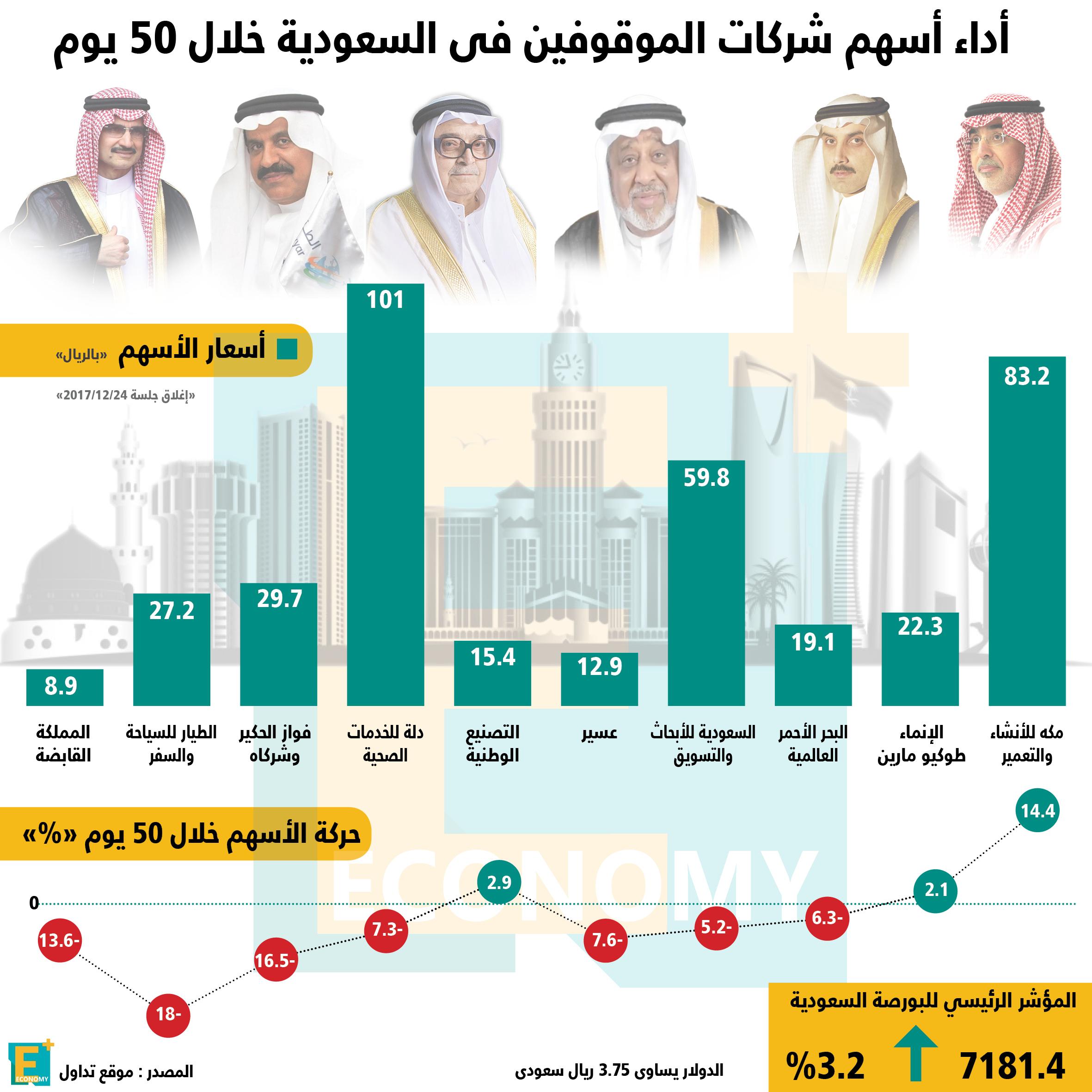 أداء أسهم شركات رجال الأعمال الموقفين بالسعودية خلال 50 يوما