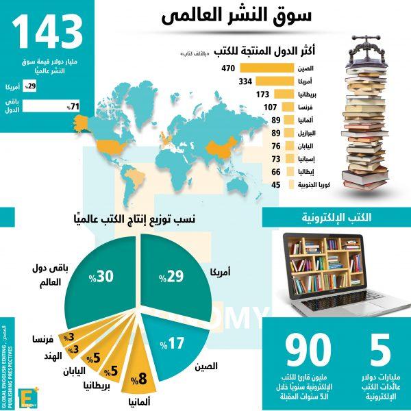 إنفوجراف.. سوق النشر العالمي في أرقام