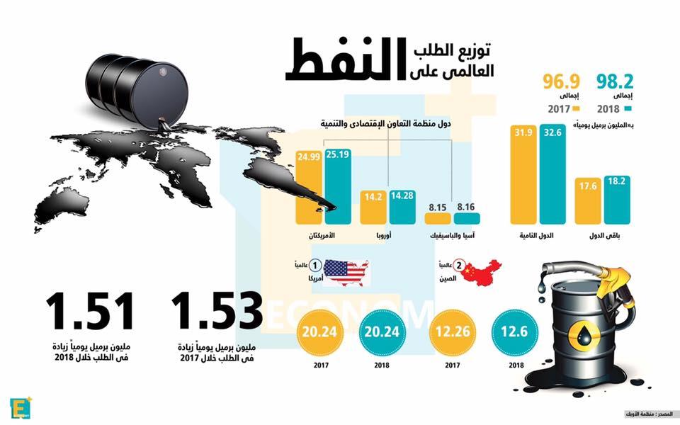 توزيع الطلب العالمي على النفط