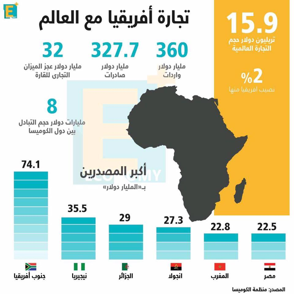 تجارة أفريقيا مع العالم بالأرقام