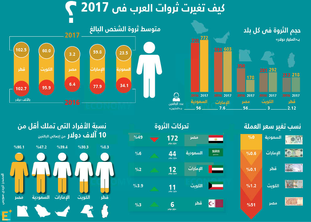 كيف تغيرت ثروات العرب في 2017؟