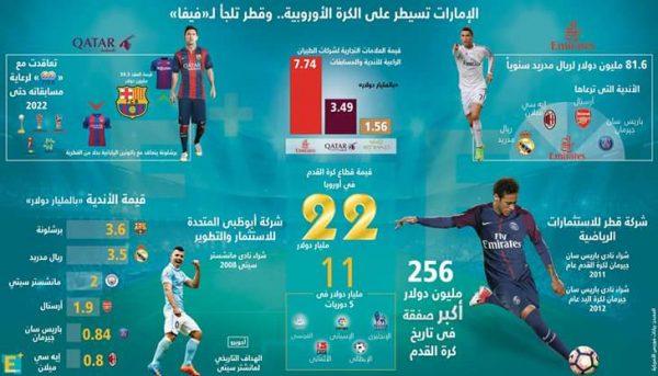 بالأرقام كيف تسيطر دولة الإمارات على الكرة الأوروبية