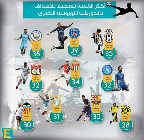 أكثر الأندية تسجيلا للأهداف بالدوريات الأوروبية