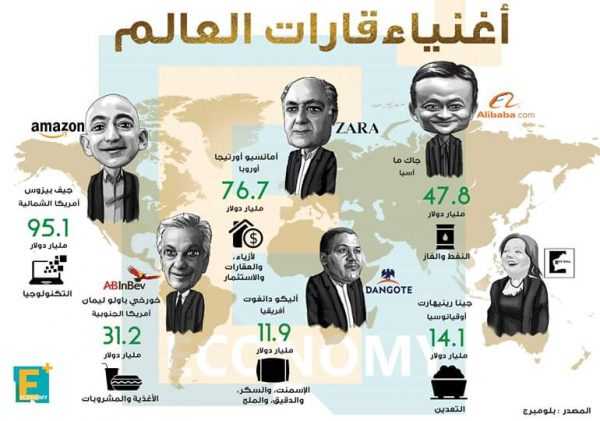 بالأرقام.. اغنياء قارات العالم وحجم ثرواتهم وأهم شركات لديهم