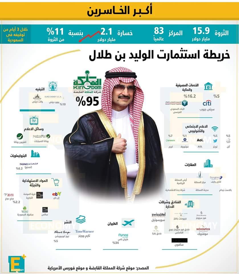 خريطة استثمارات الوليد بن طلال على مستوى العالم بالأرقام