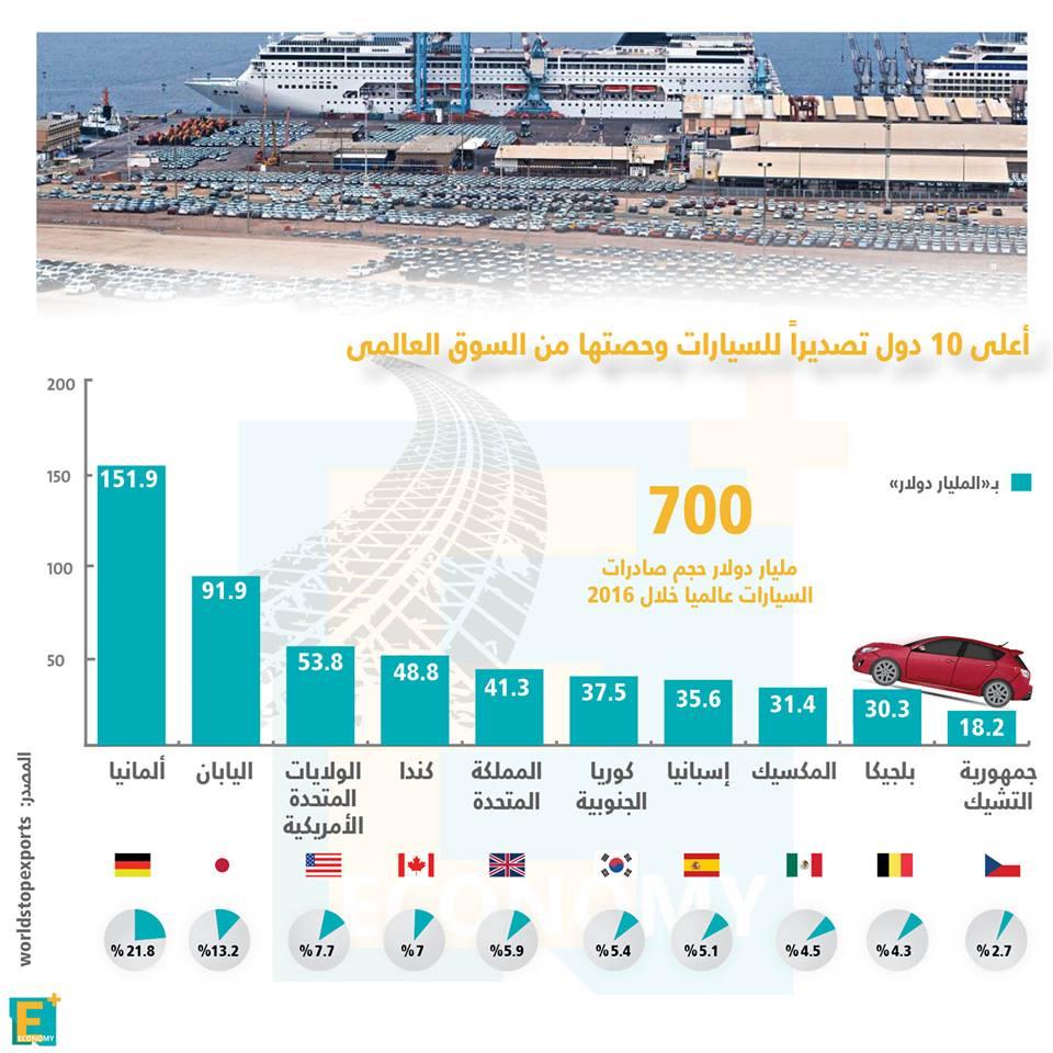 أعلى 10 دول تصديرا للسيارات في العالم