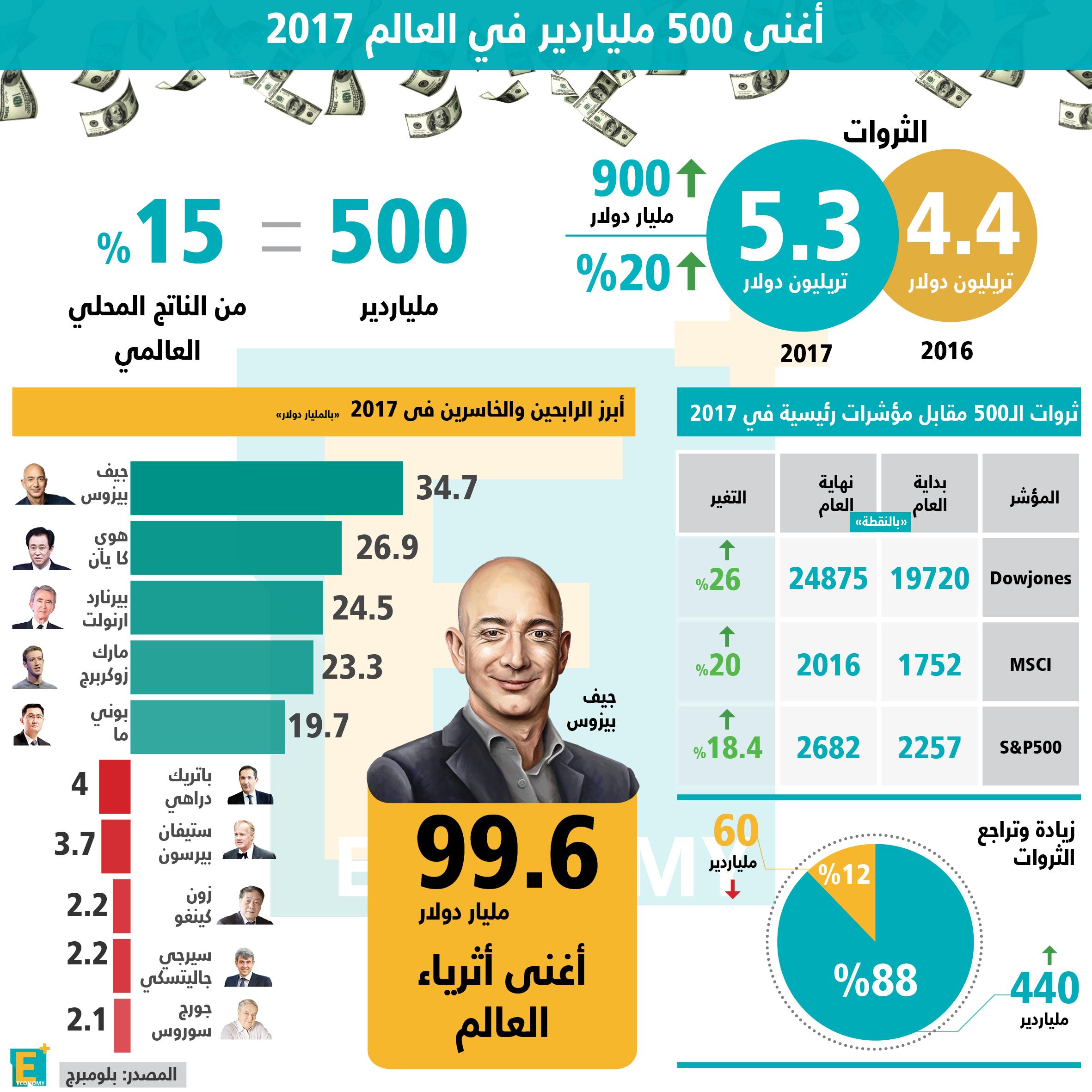 أغنى 500 ملياردير في العالم 2017
