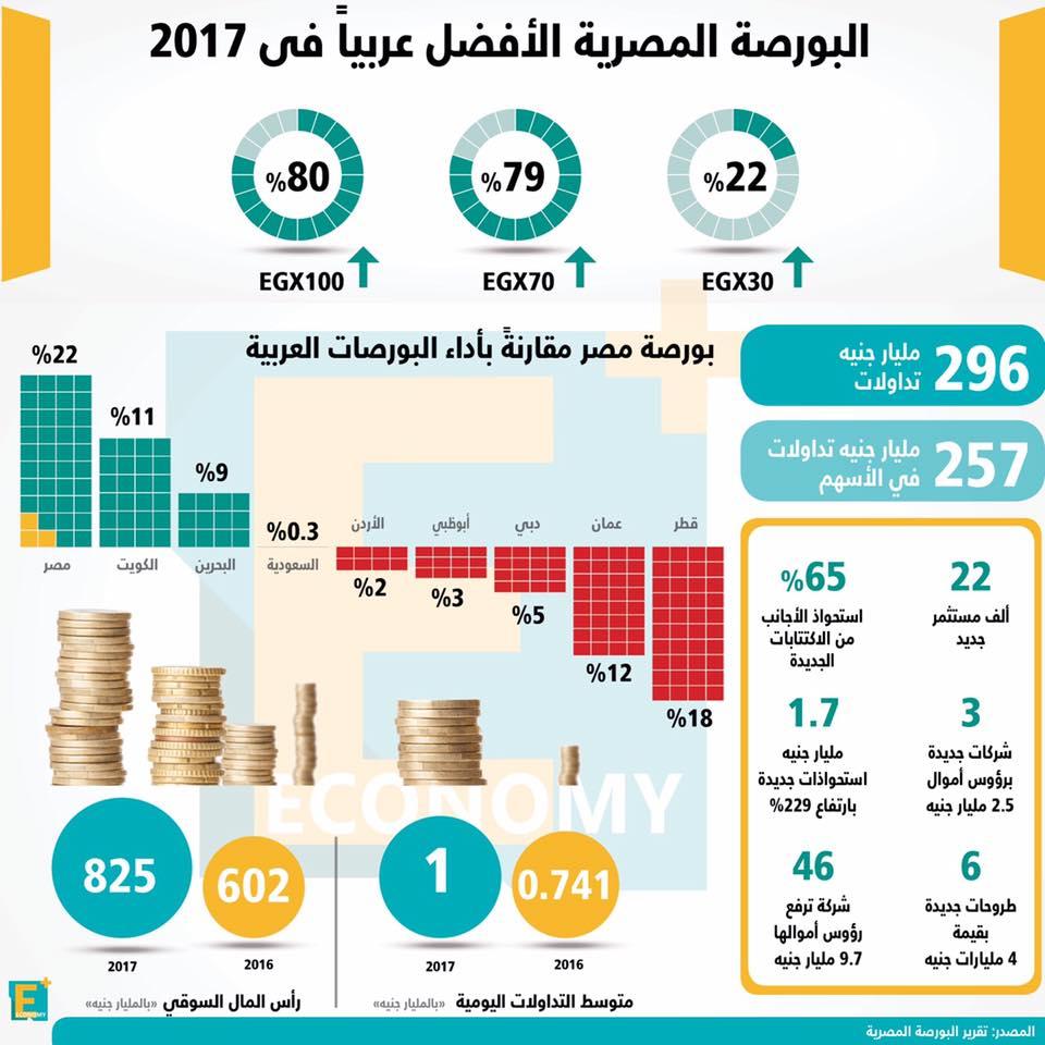 البورصة المصرية الأفضل عربياً في 2017