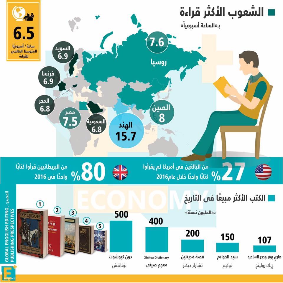 بالأرقام الشعوب الأكثر قراءة والكتب الأكثر مبيعا على مر التاريخ