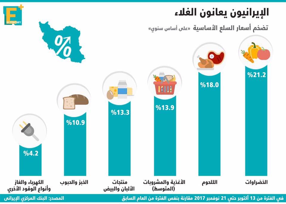 بالأرقام.. الإيرانيون يعانون من الغلاء