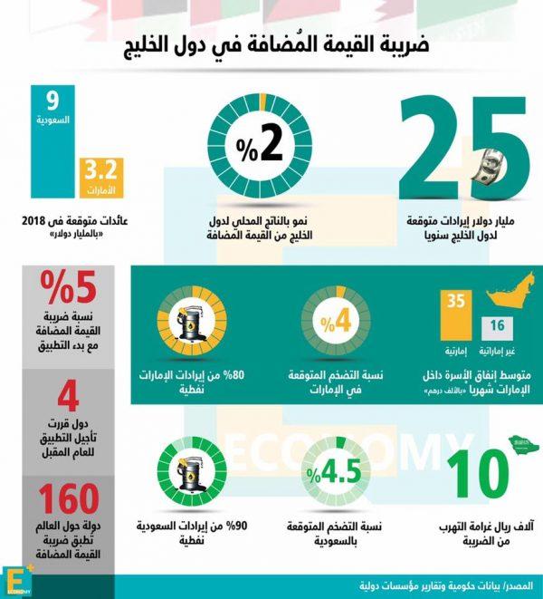 الإيرادات المتوقعة سنوياً من ضريبة القيمة المضافة في دول الخليج  2018