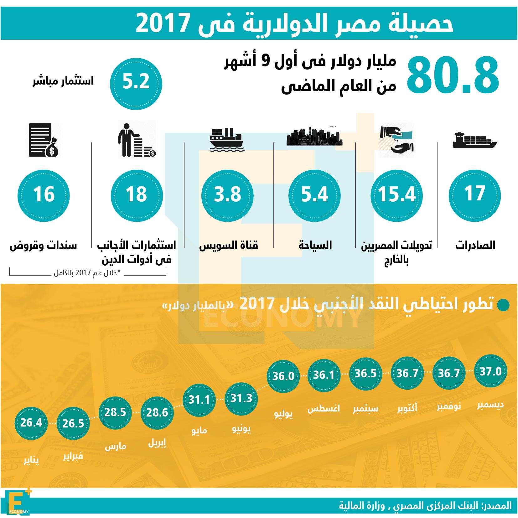 حصيلة مصر الدولارية في 2017