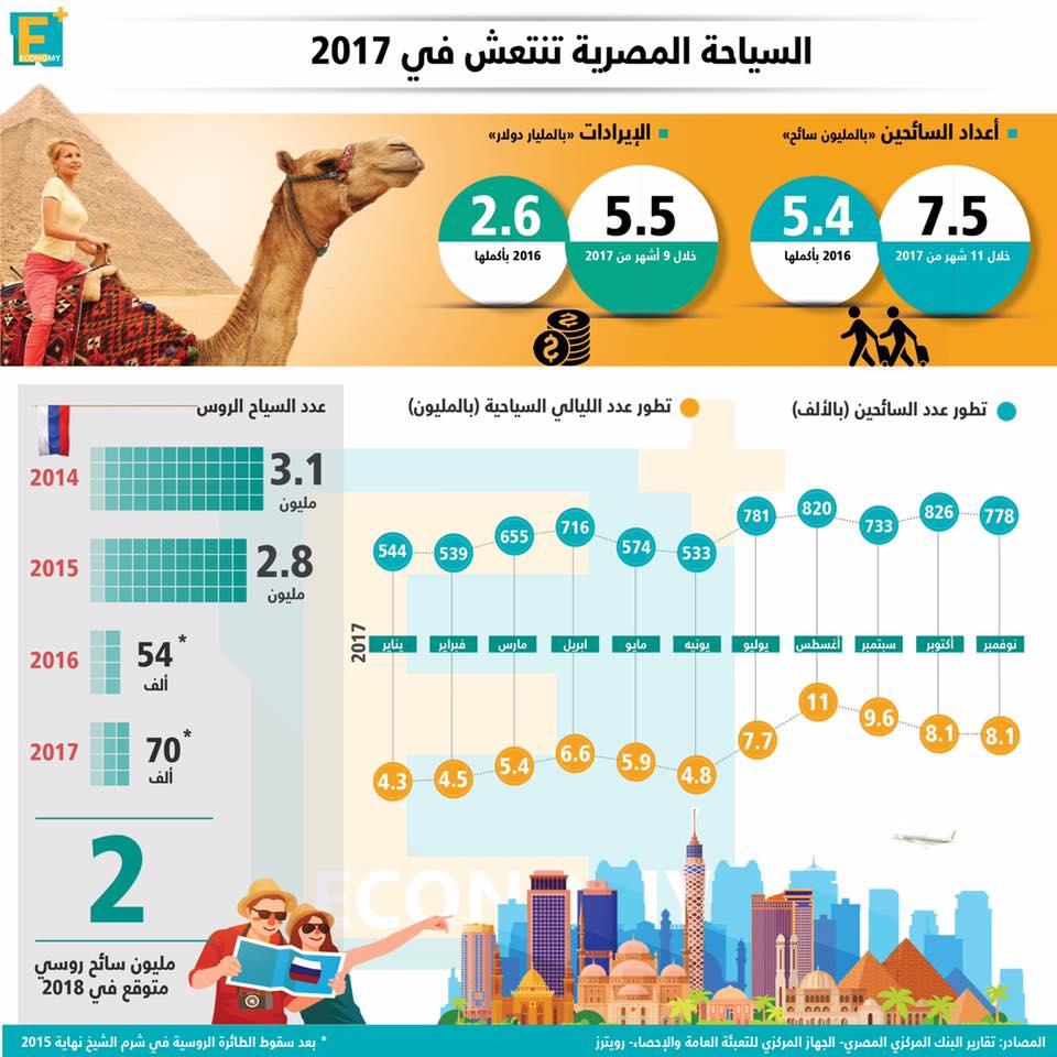 السياحة المصرية تنتعش في 2017