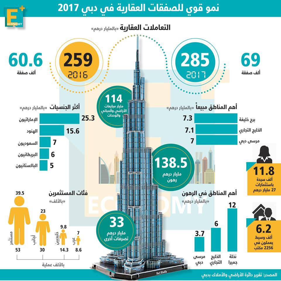 صفقات قوية في سوق دبي العقاري خلال 2017