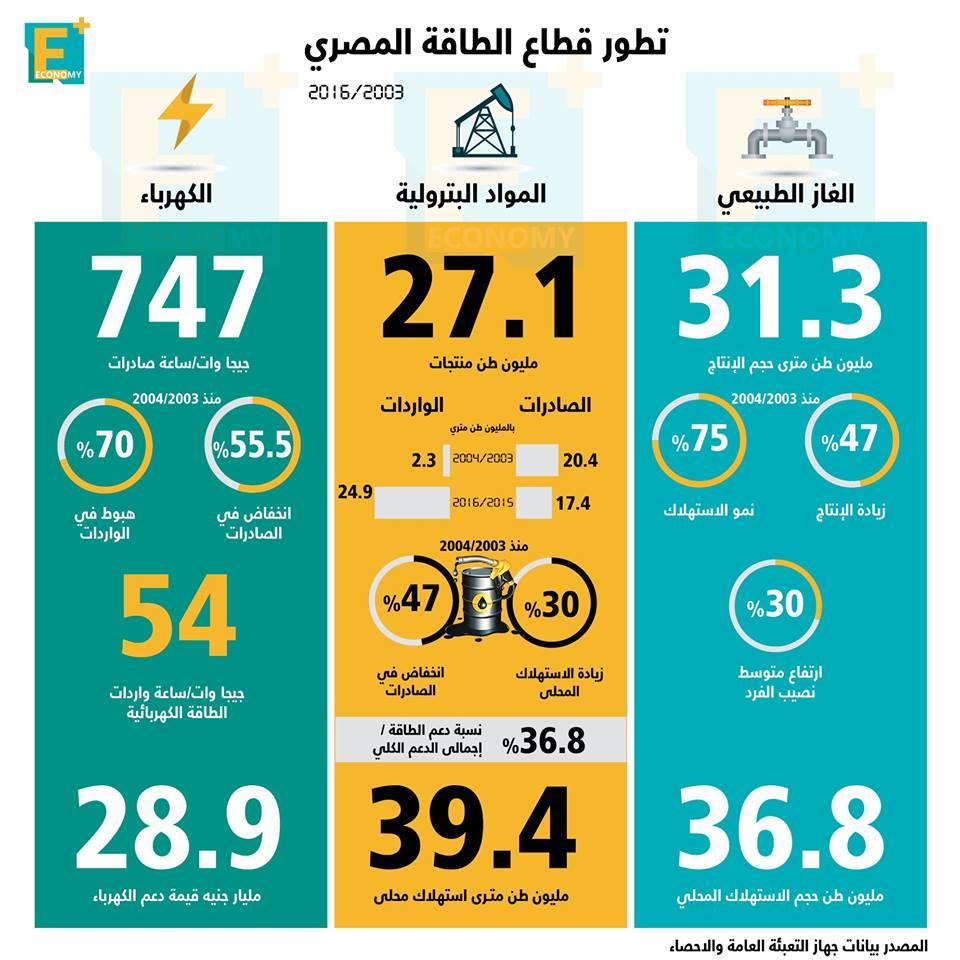 بالأرقام.. تطور قطاع الطاقة المصري