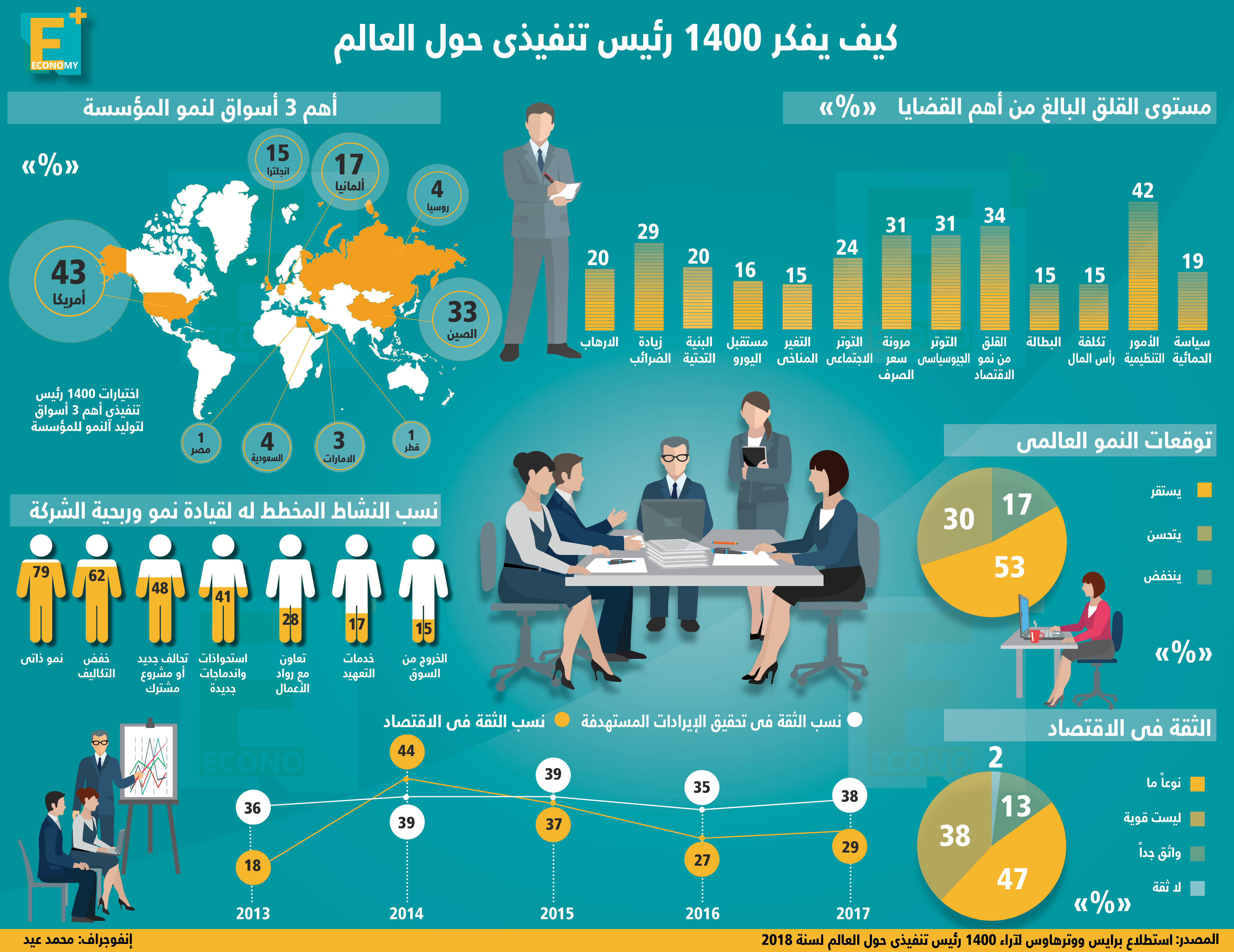 كيف يفكر 1400 رئيس تنفيذي حول العالم