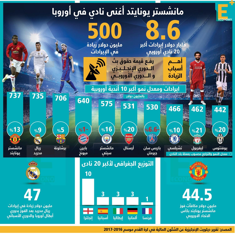 مانشستر يونايتد الإنجليزي أغنى نادي في أوروبا