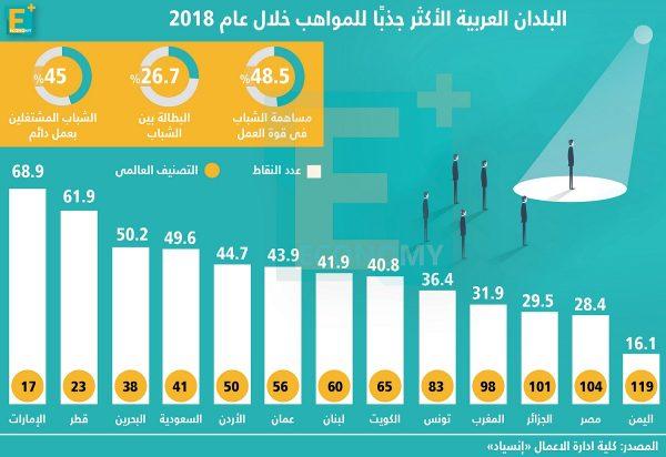 البلدانالعربية الأكثر جذباً للمواهب خلال عام 2018