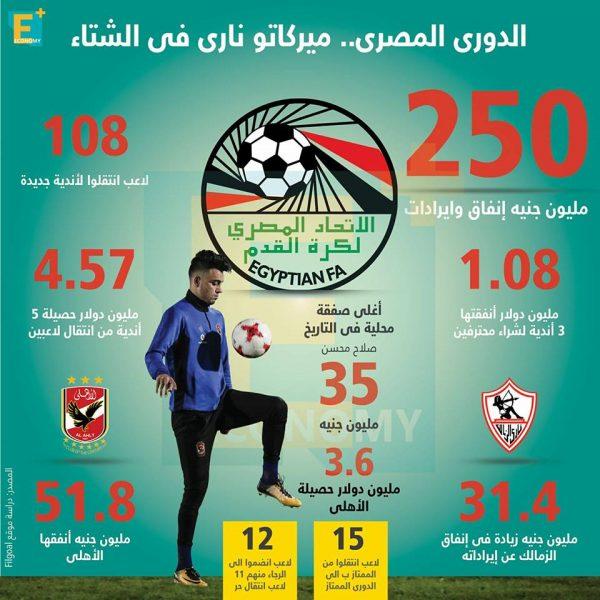 الدوري المصري .. ميركاتو ناري في الشتاء