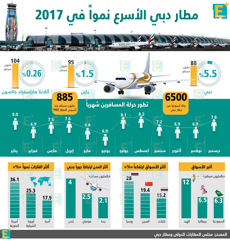 مطار دبي الأسرع نمواً في 2017