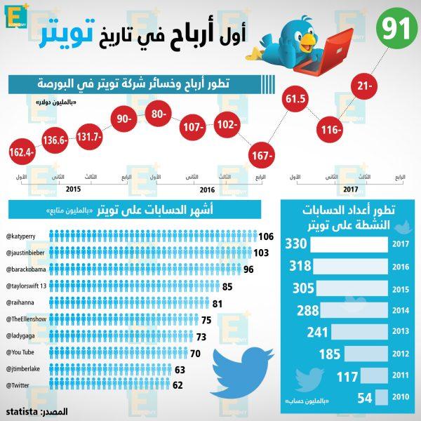تويتر تسجل أرباحا لأول مرة في تاريخها