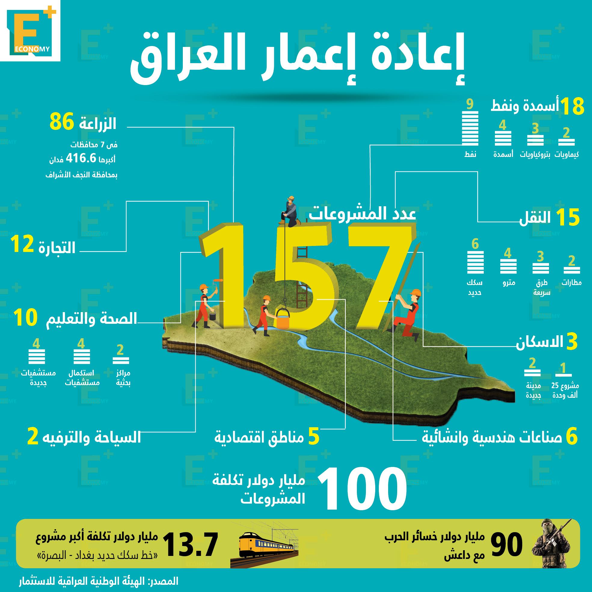 إعادة إعمار العراق.. بالأرقام