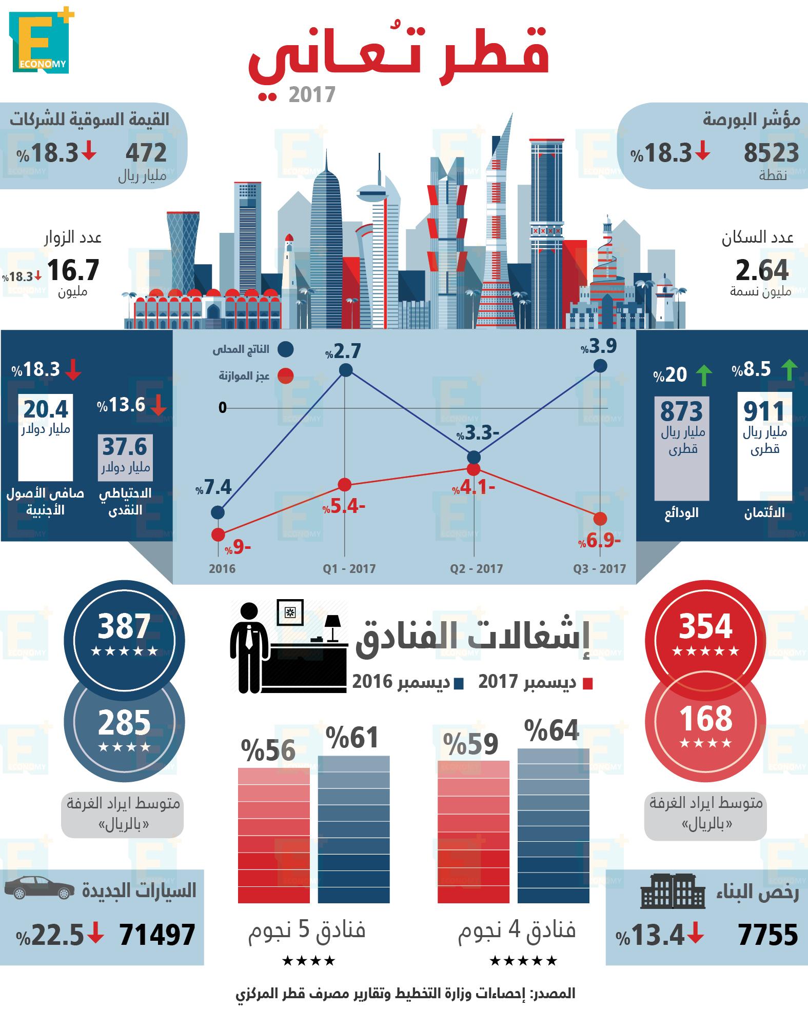 الاقتصاد القطري في 2017