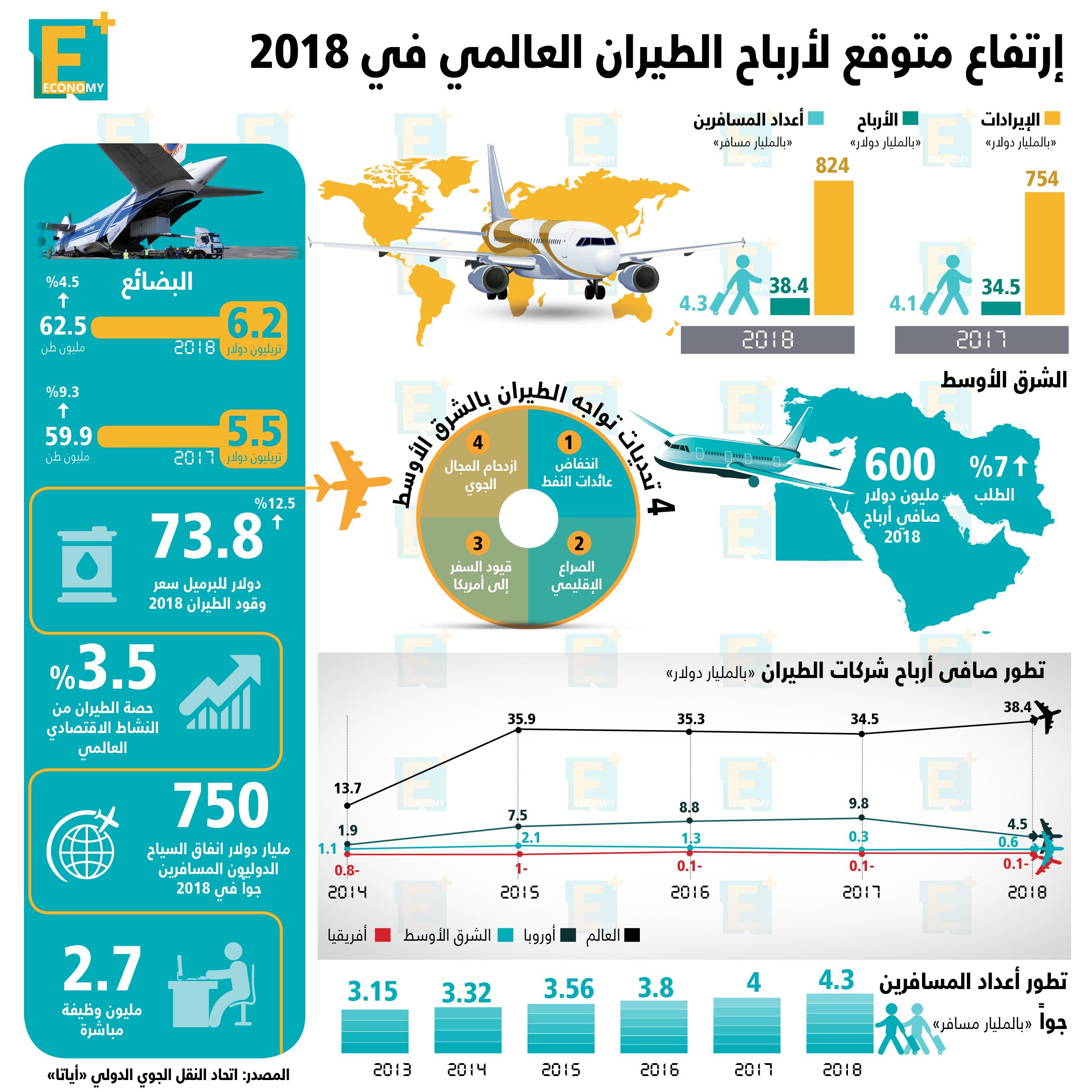 إرتفاع متوقع لأرباح الطيران العالمي في 2018