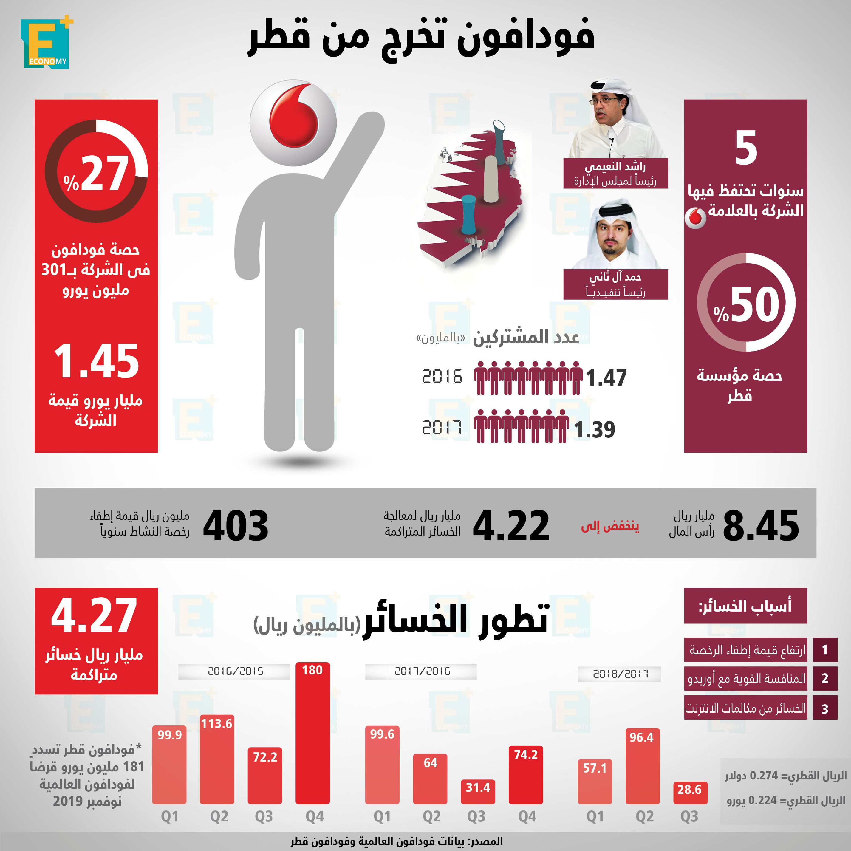 فودافون تخرج من قطر