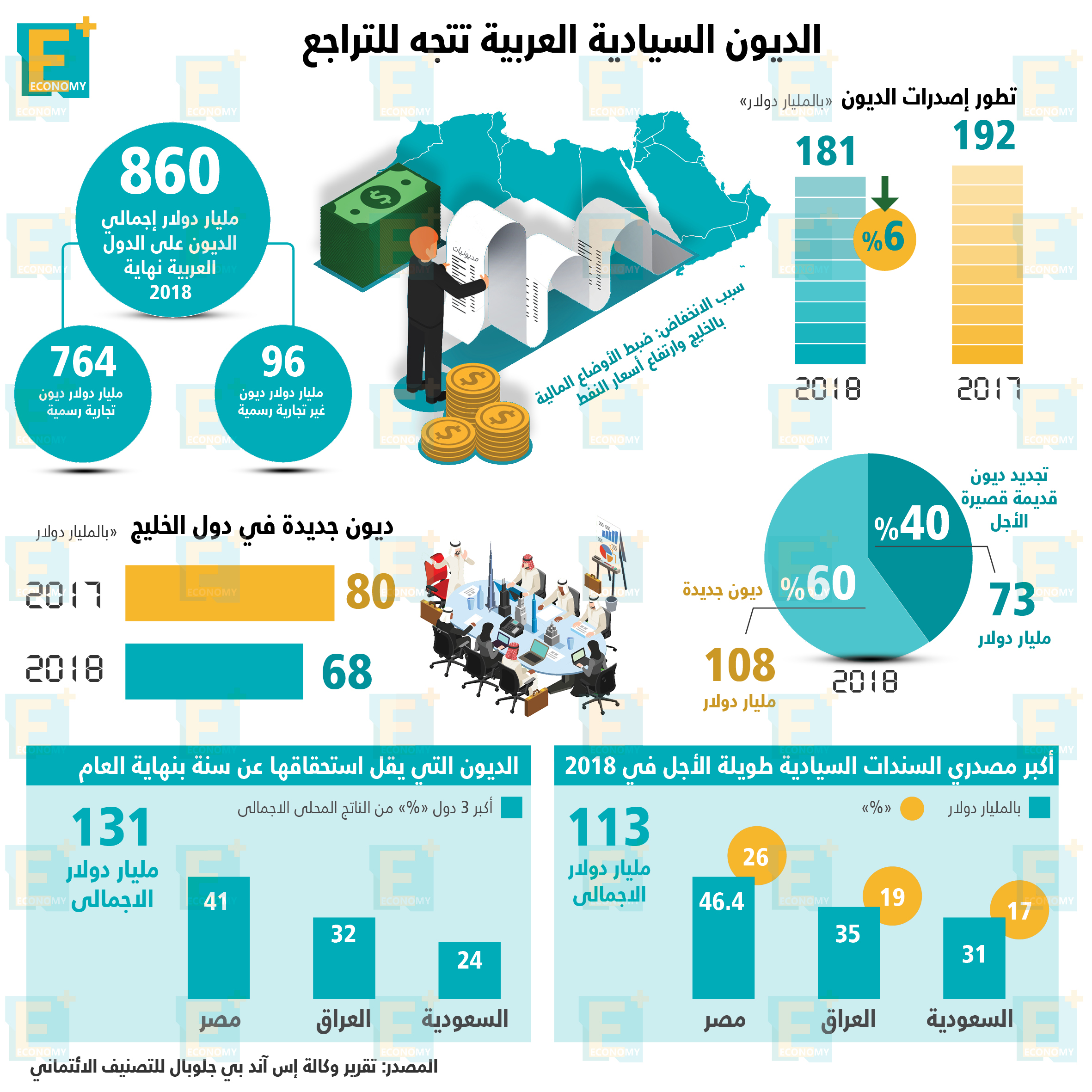 الديون السيادية العربية تتجه للتراجع