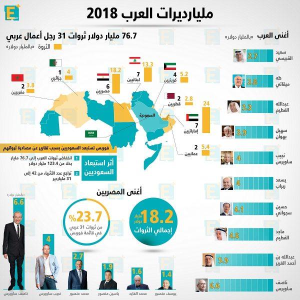 مليارديرات العرب 2018