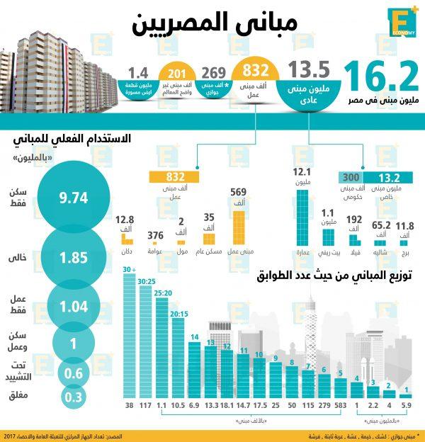 مباني المصريين في أرقام