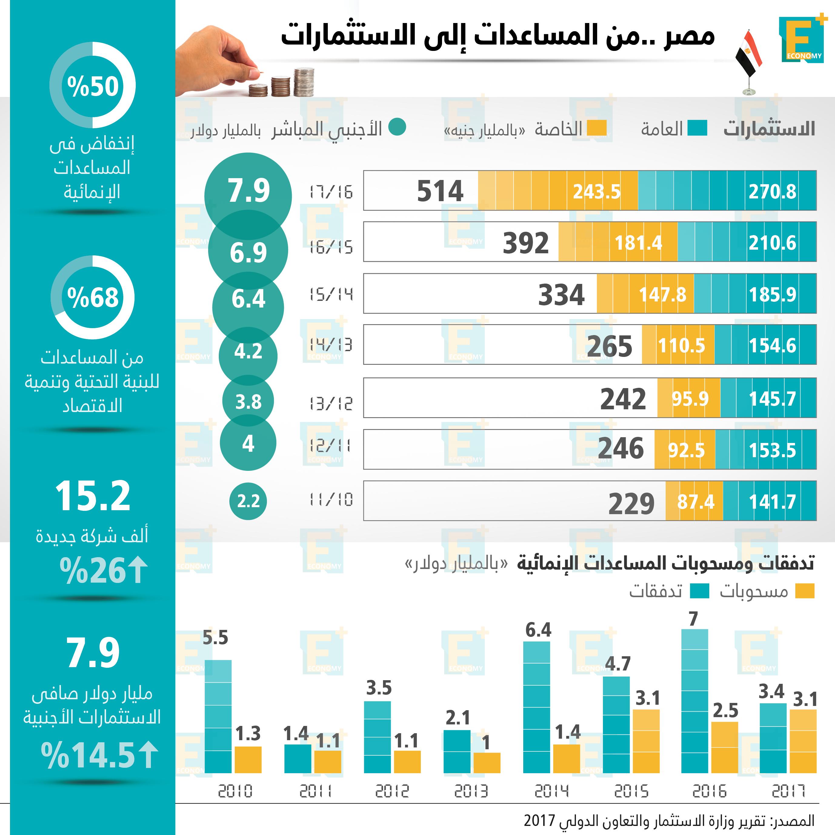 مصر .. من المساعدات إلى تعزيز الاستثمارات