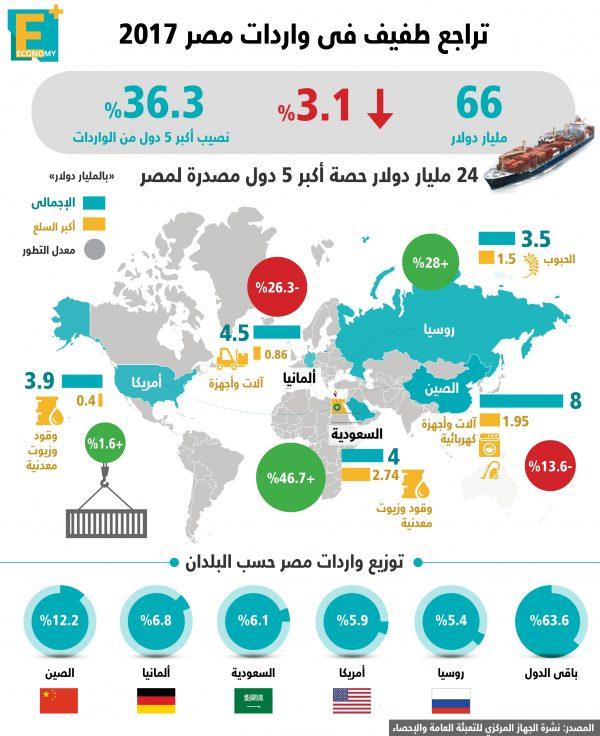 أرقام مهمة عن واردات مصر